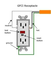 Ground Fault Circuit Interrupters (GFCI): What Are They?